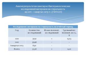 Лабораторные Исследования Воздуха Косгу