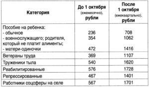 За Что Платят Едк И Едв Ветеранам Труда В Нижегородской Обл. И Сколько?