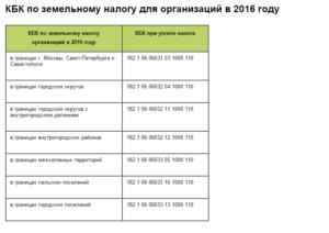Кбк 2020 Земельный Налог Для Снт Московской Области