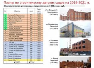 Стоимость Дня В Садике Пермь 2020