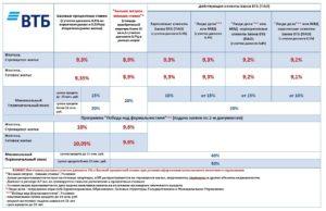 Как Снизить Процент По Кредиту В Втб