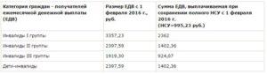 Сколько Получают Инвалиды 3 Группы В 2020 Году В Москве