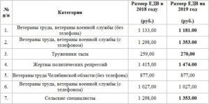 Льготы Ветеранам Труда Федерального Значения В Самарской Области В 2020 Году