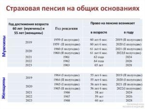 Какой Максимальный Размер Пенсии В 2020 Году По Старости
