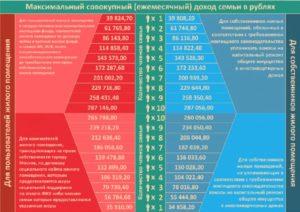 Кому Положены Субсидии На Оплату Коммунальных Услуг В 2020 Воронеж