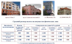 Льготный Налог На Недвижимость На Квартиру До 50 Кв.Метров