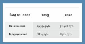 Взносы Адвокатов В Пенсионный Фонд В 2020