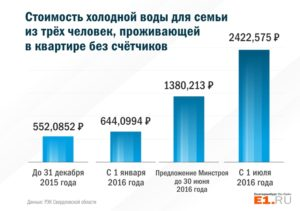 Стоимость 1 Куб М Холодной Воды В Москве 2020