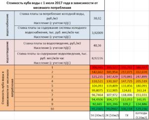 Тариф Горячей Воды За Куб По Счетчику В 2020 Воронеж