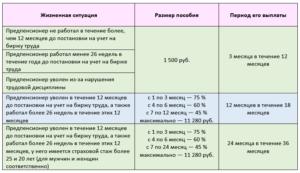 Как Стать На Биржу Труда В Украине И Выплаты 2020