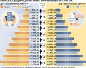 Доход для получения субсидии на оплату жкх в москве в 2020 году