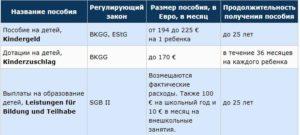 Губернаторские Выплаты 2020 Челябинск