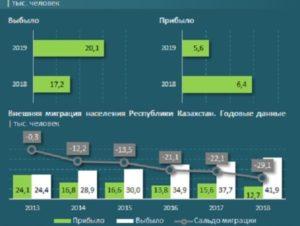 Закон о миграции населения рк 2020