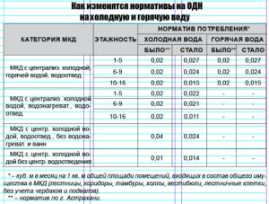 Как Рассчитать Одн По Нормативу На Воду Челябинская Область В 2020 Году