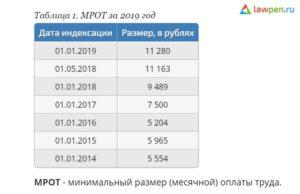 Какой Мрот В Кемеровской Области В 2020
