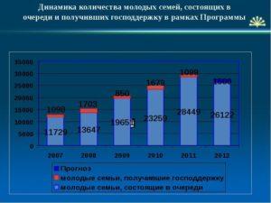 Статистика Молодых Семей В России В 2020 Году