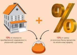 Как Вернуть 13 Процентов Со Страховки Имущества По Ипотеке