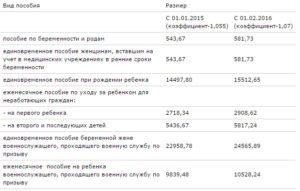 Таблица Финансирование Детских Пособий Челябинск