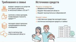 Молодая семья программа 2020 воронеж условия