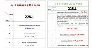 Удо По 228 Ч 2 В 2020 Году Поправки