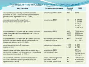 Губернаторские Выплаты При Рождении Ребенка Воронежская Область 2020