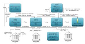 Агентский Договор С Нерезидентом Физиком В Евро 2020 Год Налогообложение