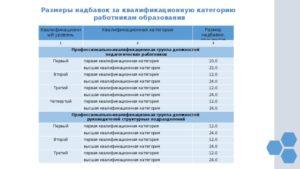 Сколько Доплата У Учителей За Первую Квалификацию 2020