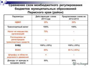 Транспортный Налог В Пермском Крае В 2020 Году Для Юридических Лиц