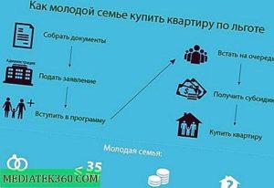 Как Встать В Программу Молодая Семья 2020 Рыбинск