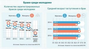 Статистика Ранних Браков В России На 2020 Год Таблица