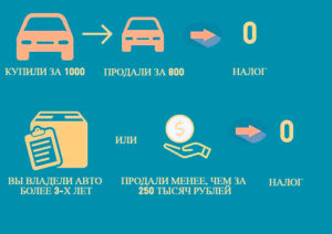 С Какого Года Берётся Налог От Продаж При Покупке Автомобиля И Какой