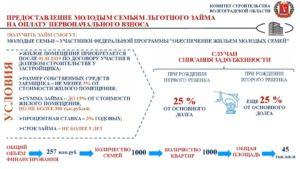 Программа Молодая Семья 2020 Условия Официальный Сайт Московская Область