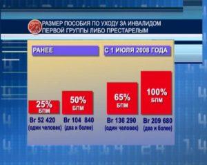 Какое Пособие По Уходу За Инвалидом 1 Группы В Беларуси