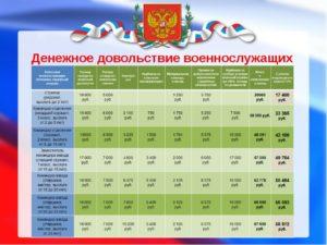 Тарифная Сетка Военнослужащих По Контракту 2020