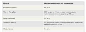 Уплата Транспортного Налога Для Военных Пенсионеров В Московской Обл