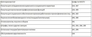 Топосъемка Для Трубопровода Косгу 228 2020 Года