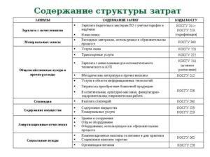 Косгу Проведение Работ По Подготовке Тенического Паспорта