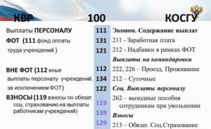 Косгу 222 Расшифровка В 2020 Году Для Бюджетных Учреждений