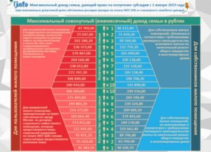 Какая Должна Быть Зарплата Чтобы Получить Субсидию На Оплату Жкх Москва