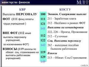 Косгу 292 Расшифровка В 2020 Году Для Бюджетных Учреждений