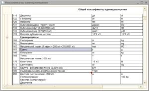 Классификатор Единиц Измерения 2020номер Кода Услуга