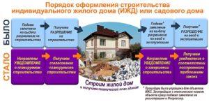 Уведомление О Строительстве Дома В Снт