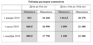 Сколько Платить Алименты Безработному На Одного Ребенка В 2020г