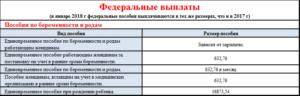 Финансирование Детских Пособий За Март 2020г По Волгоградской Обл