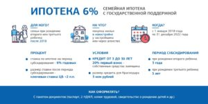 Кому Положена Ипотека Под 6 Процентов В 2020 Году
