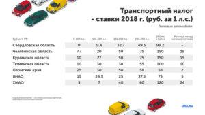 Транспортный Налог 2020 Свердловская Область Для Пенсионеров