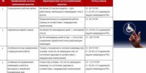 Какие Льготы Положены Инвалиду 3 Группы В 2020 Году В Москве