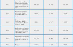 Стоимость Дорожного Сбора При Техосмотре На 2020 Год