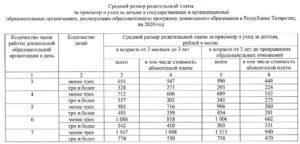 Стоимость Государственного Детского Сада В Москве 2020