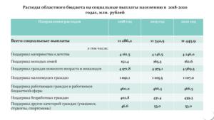 Как Рассчитать Гсп В Крыму 2020